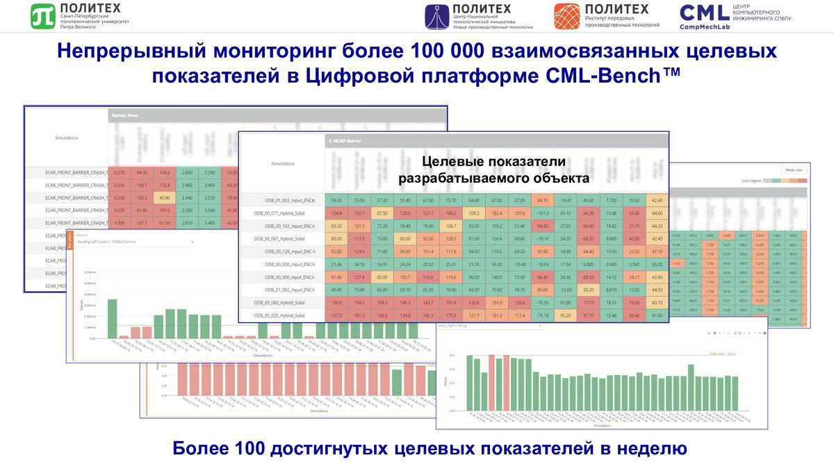 Цифровая платформа CML-Bench® позволяет производить непрерывный мониторинг более 100 тысяч взаимосвязанных целевых показателей