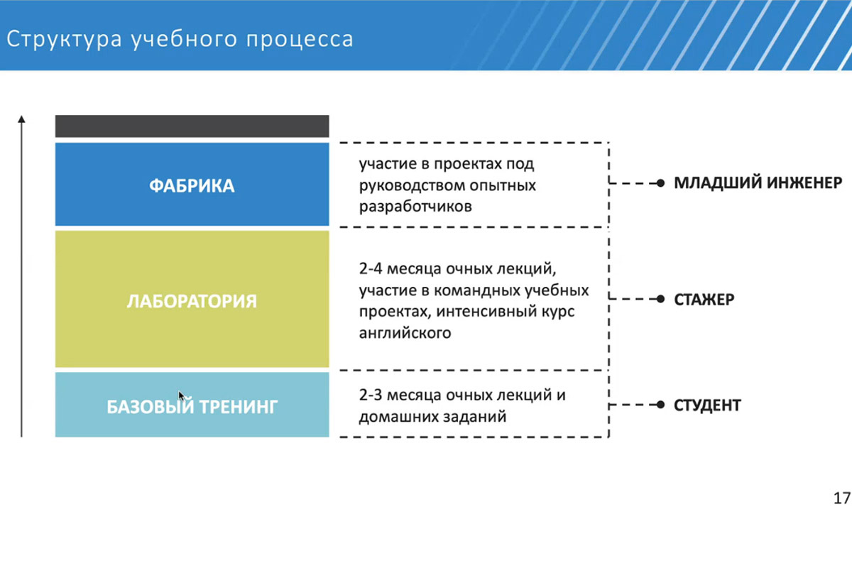 О перспективах сферы E-commerce доложил инженер-программист EPAM Андрей КУДАРЕНКО