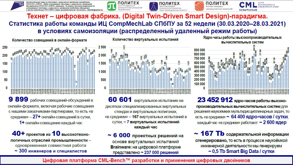 Цифровая платформа CML-Bench® для разработки цифровых двойников